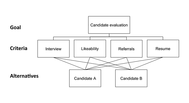 Candidate Evaluation hierarchy