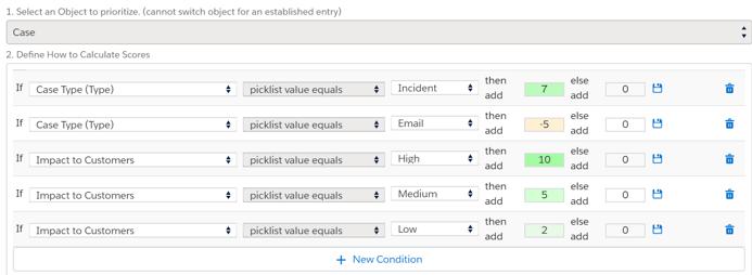 Case priority value scoring conditions