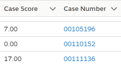Case priority value scoring score