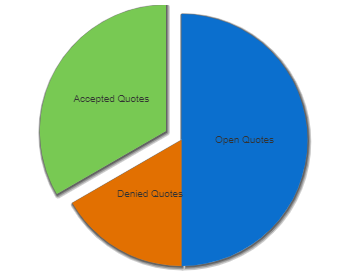 Pie graph of accepted, denied, and open quotes
