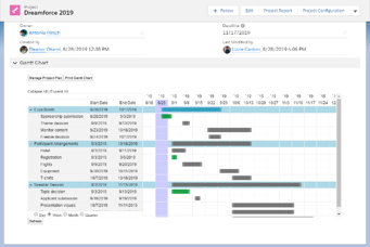 Dreamforce 2019 as a Salesforce Project with Milestones PM+