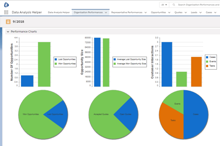 Salesforce Analytics App for Org Sales Performance
