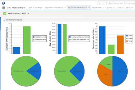 Salesforce Analytics App for Rep Sales Performance