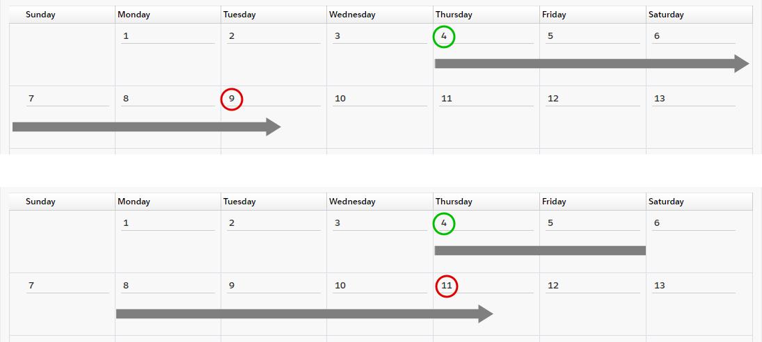 MPM+ shift dates