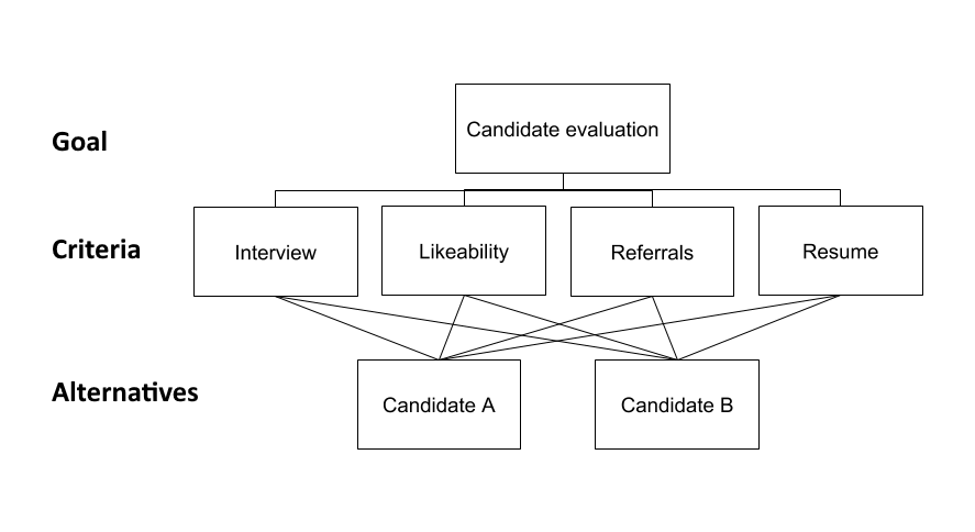 Candidate Evaluation from Group Interview; map