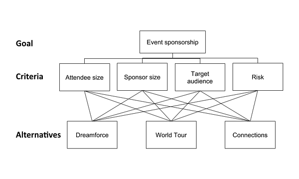 Event sponsorship; Prioritization Helper Overview