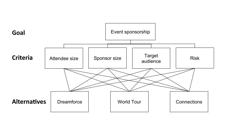 Event sponsorship; map