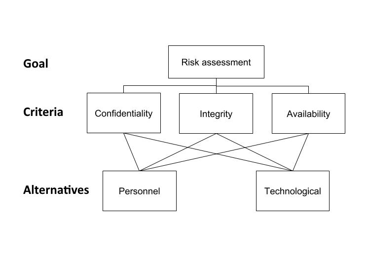GDPR data security Risk Assessment; map