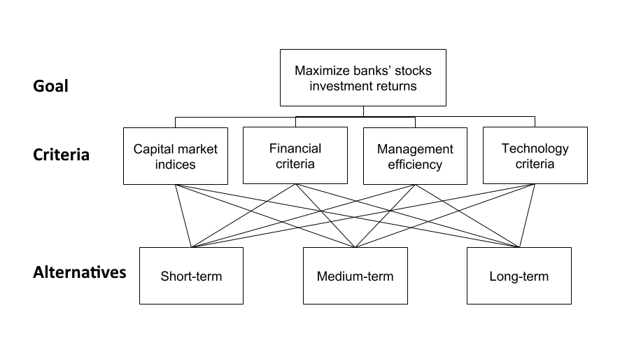 Portfolio investment, finance strategy, stock; map