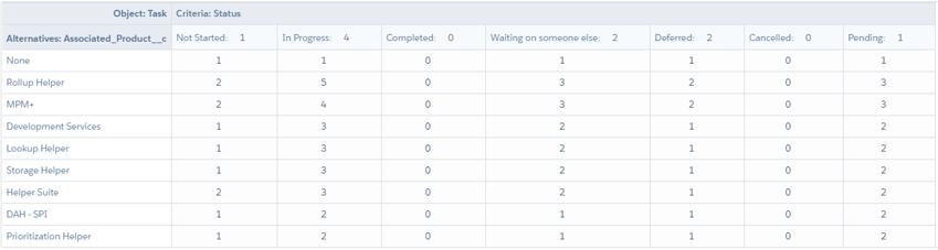Task priority matrix