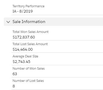 Won/Lost Sales