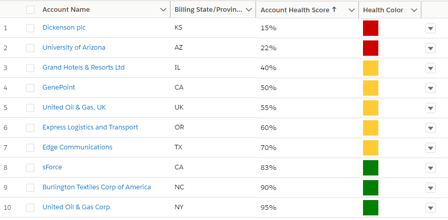 Measuring account health status