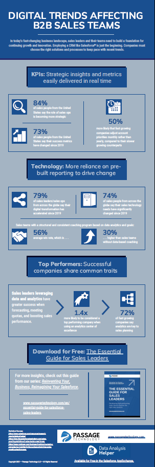 Infographic: DIGITAL TRENDS AFFECTING B2B SALES TEAMS