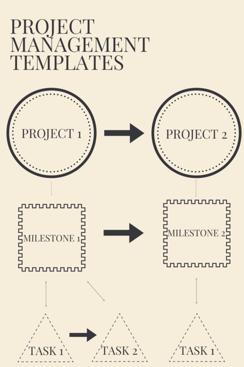 Milestones PM+ Templates and Scheduling or Work Breakdown Structure Passage Technology